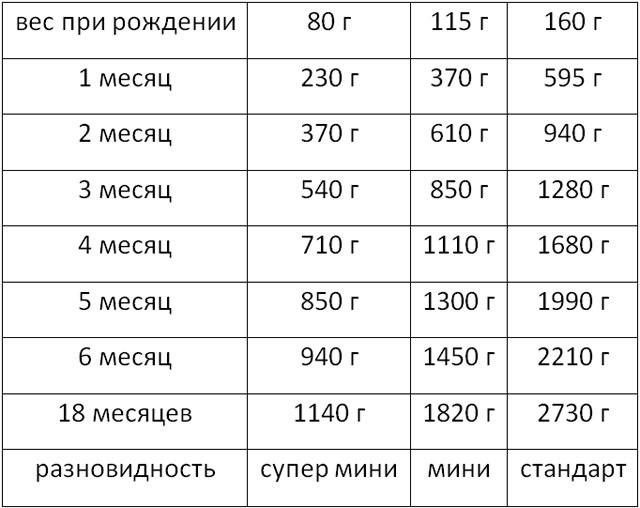 Таблица веса